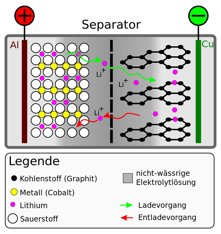 Funktionsweise Lithium-Ionen Akku